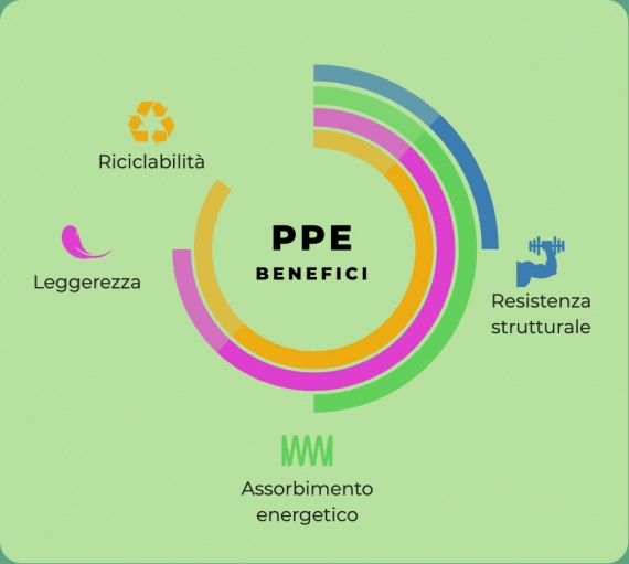 benefici PPE